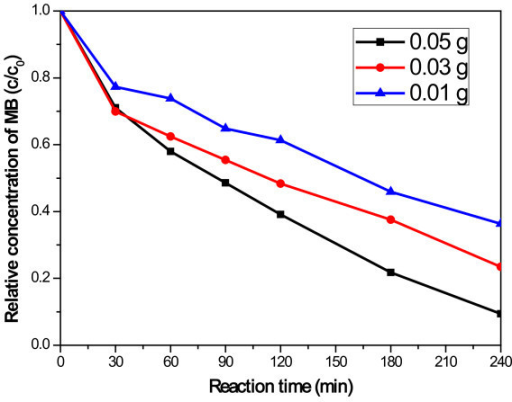 Degradation of MB under visible light irradiation for the CNT-CdSe composite with different amount.