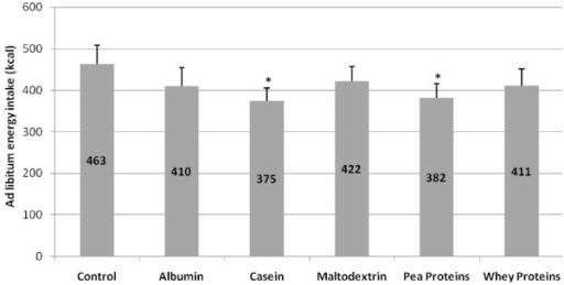 Energy intake (Mean + SEM) from the ad libitum meal 30 min after the preload. The respective means are embedded in the columns. *Significantly different from water at P < 0.05. Energy intake from the ad libitum meal was significantly lower after the casein and pea protein preloads compared to water control (P = 0.02; 0.04 respectively).