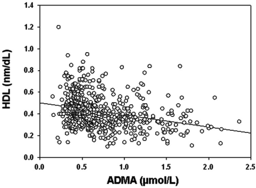 Correlations between ADMA and HDL circulating levels (r = −0.311, p<0.001).