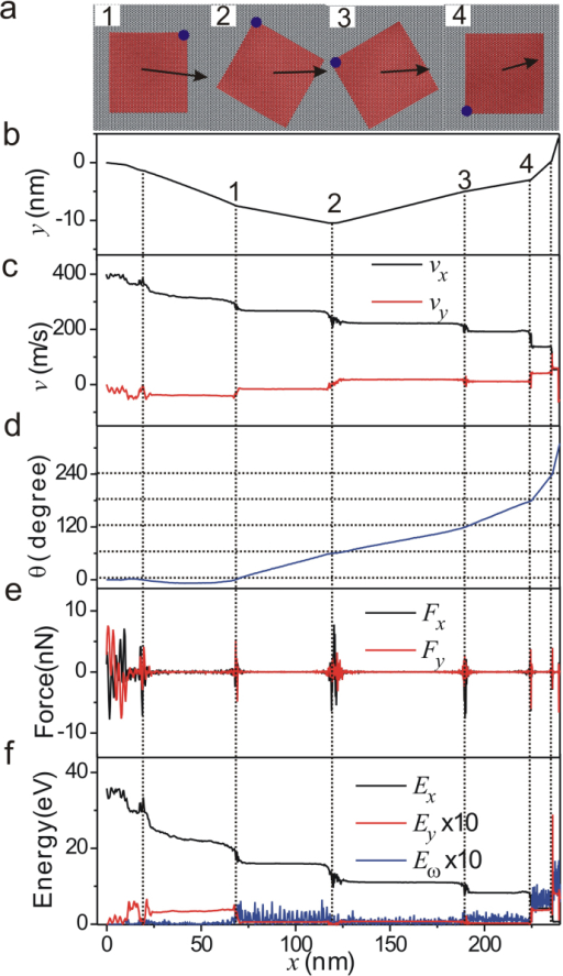 Flake dynamics after launch at 400 m/s.Four snapshots (a) of the instantaneous orientation where the arrows indicate the direction and magnitude of the sliding speed and the frictional scattering at four points indicated on the flake trajectory (b). The speed components of the flake vx and vy (c), show stepwise changes at each scattering. The flake rotation θ (d) shows frictional scattering occurring primarily at high-symmetry angles (multiples of 60°). The force components acting on the flake, Fx and Fy (e) show large oscillatory variations at each scattering. The kinetic energy component Ex decays within about 1 ns to less than 10% of its initial value (f), and becomes comparable to Ey and Eω.