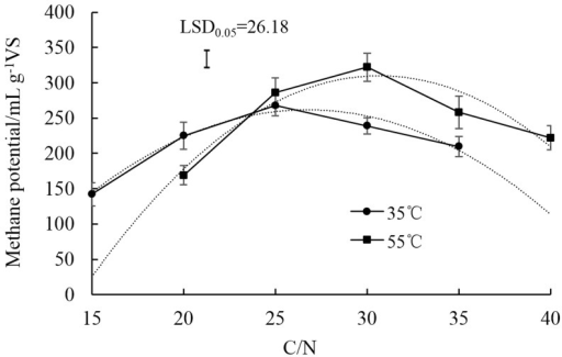 Changes of methane potential with different C/N ratios in the mixture of dairy manure (DM), chicken manure (CM), and rice straw (RS) in anaerobic co-digestion at 35°C and 55°C.The dotted lines were fitting curves for both temperatures. Values are presented as the mean ±standard error of three replicates (n = 3). Vertical bars represent LSD at the 5% level.