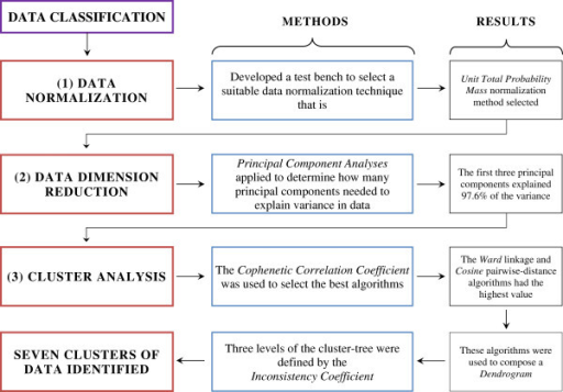 The data classification procedure. The three step data classification process resulted with seven ILD sensitivity functions data groups. In this three-step process; (1st) several data normalization techniques tested for our data and the UTPM (unit total probability mass) data normalization method was most suitable one, (2nd) first three principal components of PCA were selected and these were good enough to present entire data by the 97.6 % variance explained, (3rd) Cluster Analysis based on the Ward linkage and Cosine pairwise-distance algorithms those selected algorithms helped to compose a dendrogram where Inconsistency Coefficient determines the number of clustered data.
