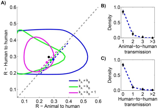 Comparing animal-to-human and human-to-human transmissibility for human monkeypox in the Democratic Republic of Congo, 1981–1984.The layout is analogous to Figure 5, but now the axes distinguish between animal and human transmission of monkeypox. The data shown in panel C is limited to instances where the transmission links could be unambiguously counted.