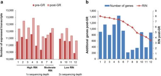 Increased gene coverage as a result of globin reduction. GR treatment increased the detection of expressed genes (read >5). 6 high (RIN ≥7) and 2 moderate (5 ≤ RIN <7) RIN samples were sequenced in one lane and 4 low (RIN <5) RIN samples were sequenced in another lane. a) Comparisons of number of expressed genes in pre- and post-GR treatment. b) RIN influence on identifying additional genes post-GR treatment.