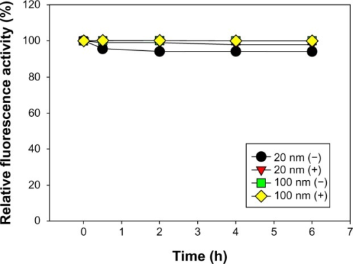 An in vitro stability study of RITC-SiNPs for 6 hours (h) after immersion in the HCl solution (pH 1.2) at 37°C. The dissociation and release of RITC from RITC-SiNPs were detected using an ultraviolet spectrophotometer and expressed as the relative fluorescence activity of RITC-SiNPs in comparison with their initial fluorescence activity.Abbreviations: RITC, rhodamine B isothiocyanate; RITC-SiNP, RITC-incorporated silica oxide nanoparticle.