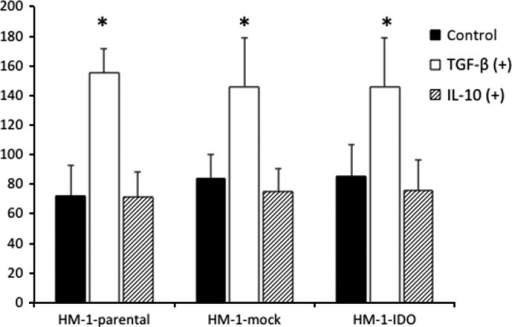 Effects of transforming growth factor-β (TGF-β) and interleukin-10 (IL-10) on in vitro cell migratory potential of HM-1-parental, control vector-transfected (HM-1-mock), and indoleamine 2,3-dioxygenase-overexpressing (HM-1-IDO) murine ovarian carcinoma OV2944-HM-1 cells. The cell migratory activity in the presence or absence of 1 ng/mL TGF-β or IL-10 was evaluated by wound healing assay after 24 h. Mean ± SD from three independent experiments are shown. *P < 0.05, TGF-β (+) versus control.