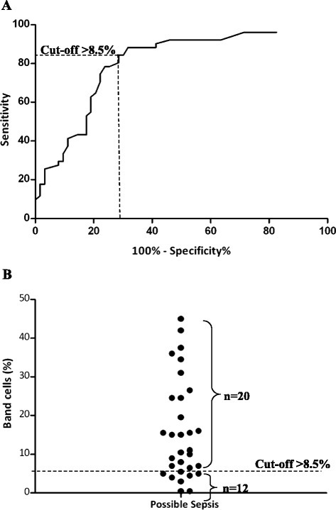 Receiver operating characteristic curves of the percentage of band cells to discriminate definite sepsis from non-infectious systemic inflammatory response syndrome, no systemic inflammatory response syndrome and healthy controls. (A) For identifying patients with definite sepsis, the optimal cutoff value of >8.5% band cells returned a sensitivity of 84.3% (95% confidence interval (CI) = 71.4% to 92.9%), a specificity of 71.4% (95% CI = 58.7% to 82.1%) and a likelihood ratio of 13.9. The area under the receiver operating characteristic curve was 0.80 (95% CI = 0.72 to 0.88). (B) On the basis of the optimal cutoff value (>8.5%), 20 of 32 patients with possible sepsis had elevated band cells.