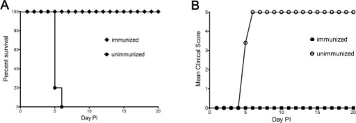Survival and clinical score of immunized gerbils after IP challenge with humane doses of EV71 (100×HD50).Experiment groups (n = 5) were immunized with anti-EV71 antisera at 21-days-old as described in Materials and Methods. The control groups (n = 5) were given normal saline. All gerbils were challenged by the IP route with lethal doses of EV71 at post-immunization. The survival rates and clinical scores were monitored daily after challenge. P = 0.001.