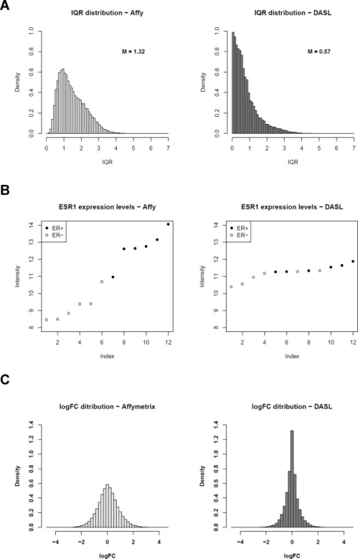 "Comparison of reliability of GEPs obtained with Affymetrix and DASL WG platforms in FFPE samples.A. Distribution plots of interquartile ranges for GEPs obtained from 12 FFPE breast cancer samples using the Affymetrix HG-U133 2.0 Plus chips (left panel) or the Illumina DASL WG platform (right panel). B. Log2 expression intensity levels for ESR1in 12 breast cancer FFPE samples obtained respectively using Affymetrix HG-U133 2.0 Plus chips (left panel, ESR1 probeset ID ""205225_at"") or the Illumina DASL WG platform (right panel, ESR1 probe ID ""3360095""), from the lowest to the highest. Black circles and grey squares dot represent respectively ER+ and ER- negative samples, as determined by IHC. C. Distribution plots of log2-trasnformed fold change values obtained by Class Comparison between 6 ER+ and 6 ER- FF breast cancer samples profiled with Affymetrix HG-U133 2.0 Plus chips (left panel) or with the Illumina DASL WG platform (right panel)."
