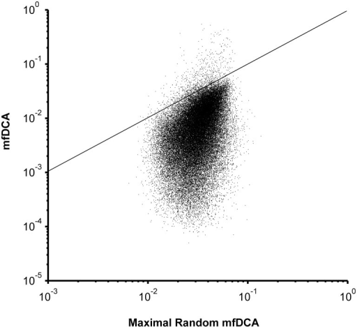 Comparison between mfDCA coupling values for Clade B gp120 based on the observed MSA or on the same MSA with scrambled columns.The amino acid residues in each column were randomly reordered and 100 different MSA with scrambled columns were thus generated. The mfDCA was performed on each of the 100 scrambled MSA and the maximal coupling values for each pair of positions (X) was related to the value from the observed MSA (Y). The maximum coupling value obtained after 100 permutations for each pair of positions was used as an upper limit of the random distribution of values for that pair. Thus, the dots above the diagonal represent the couplings, for which the actual mfDCA values were above the 99 percentile of the random coupling distribution. These mfDCA were considered significant and were used further in the analysis while the rest were replaced by zeros.