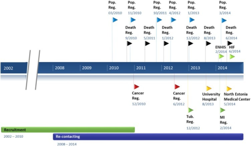 Timeline of the data collection procedures. The timeline showing the recruitment period, re-contacting projects, and frequency and timing of linking with registries and databases. Recruitment—Baseline data collection at the recruitment visit; Re-contacting—2nd timepoint data collection in re-contacting projects; Pop. Reg.—Population Register; Death Reg.—Estonian Causes of Death Registry; ENHIS—Estonian National Health Information System; HIF—Estonian Health Insurance Fund; Cancer Reg.—Estonian Cancer Registry; Tub. Reg.—Estonian Tuberculosis Registry; University Hospital—Database of the Tartu University Hospital; North Estonia Medical Center—Database of the North Estonia Medical Centre; MI Reg.—Myocardial Infarction Registry.