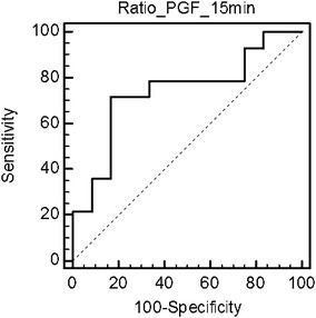 ROC curve for ratio of 9α,11β-PGF2 concentration between 15th and 5th minute in allergen-challenged chamber