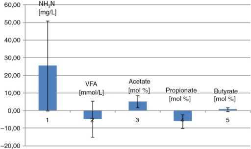 Caecal VFA and NH3-N. Mean difference between the two diets. The barplot is illustrating the mean difference between the two diets in NH3N, VFA, acetate, propionate, and butyrate. Mean difference values above the zero line imply a higher mean value in the hay-fed horses than in whole oats–fed horses, whereas mean difference values under the zero line imply a lower mean value in the hay-fed horses than in whole oats–fed horses. Error bars represent standard deviations.