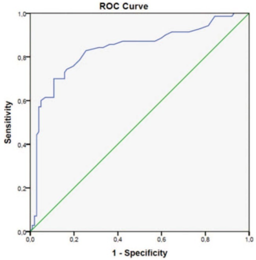 The receiver-operating characteristic (ROC) curve analysis for red blood cell distribution width in predicting left atrial spontaneous echo contrast. RDW >13.8% independently predicted LASEC with 70.0% sensitivity and 89.2% specificity (area under the curve = 0.834, P < 0.0001, 95% CI 0.656–0.773).