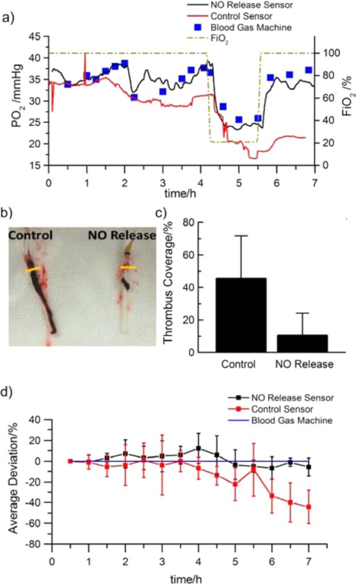 Performanceof electrochemical NO generating/releasing PO2 sensors implanted in rabbit veins for 7 h:(a) representative sensor response for a NO releasing sensor (black)and a control sensor (red) compared with blood draw in vitro test values (blue square); the FiO2 levels were changedpurposely between 100% and 21% (dash dot) to vary venous PO2; (b) representative photo illustrating the degree ofclot formation on the surface of the control and the NO releasingsensors after being explanted; (c) average thrombus coverage percentageon NO releasing sensors vs control sensors (n = 5rabbits, p < 0.05); (d) average deviation of theNO releasing sensors (black) and control sensors (red) from the referencemethod (blue). Error bars indicate standard deviation.
