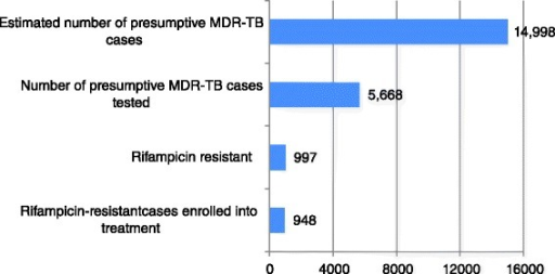 PMDT performance for case detection and enrollment of MDR-TB in Vietnam
