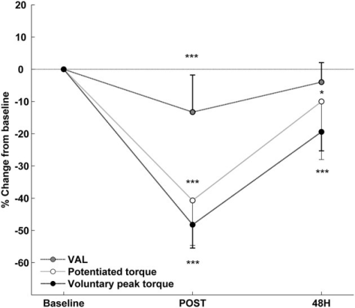 Relative changes from baseline (mean ± SD) for voluntary isometric peak torque, potentiated evoked torque and voluntary activation level (VAL) after the exercise. *Significantly different from baseline (* < 0.05; *** < 0.001).