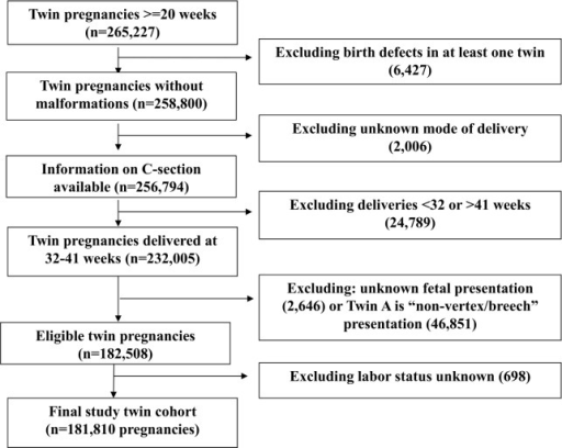 Flow Chart In The Selection Of The Twin Pregnancy Study Open I