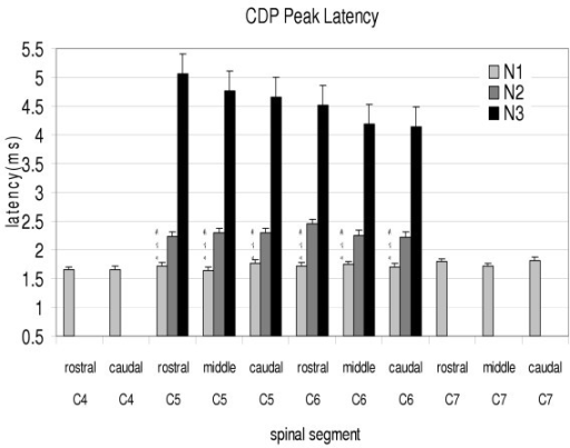 Histogram of the CDP peak latencies in different regions of the cervical spinal segments (C4 to C7) after phrenic nerve afferents stimulation in cats. The intensity of the stimulation was 500 μA. N1 is the first peak latency. N2 and N3 are the second and third peak latencies found in C5 and C6 only. * indicates a significant differences between N1 and N2 peaks. † indicates a significant difference between N2 and N3 peaks in the C5 and C6 segmental locations. # indicates a significant difference between N1 and N3 peaks in the C5 and C6 segmental locations.