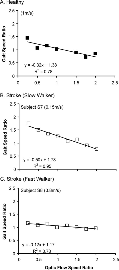 Changes in gait speed as a function of changes in optic flow speed in a healthy subject (A) and subjects with stroke presenting with a slow (B) and fast (C) walking speed. Both gait speed and optic flow speed were expressed as ratios of the actual speed observed in the test trial as compared to control trial with matching gait and OF speeds.