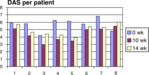 Clinical condition by Disease Activity Score