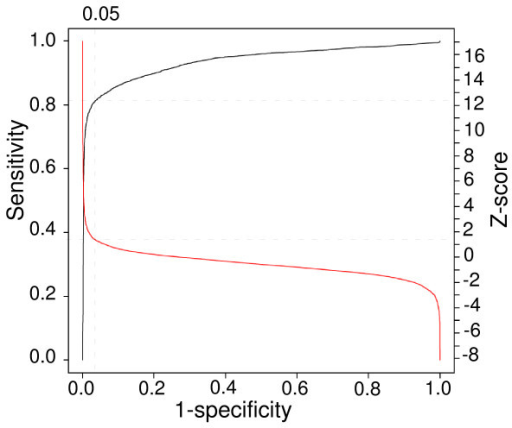 Relationship of receiver operating characteristic (ROC) curve and Z-score values and estimates of SFP call rates. The black line is the ROC curve, and the red line is the Z-score curve. The vertical dash line indicates false positive rate (1-specificity) of 5%, and horizon lines point to a Z-score value of 1.5 and sensitivity level (call rate) of approximately 81%, respectively. The curves were generated using data from all replicates of hybridization. SFP calls were compared with known NIAID SNP described previously (see text).