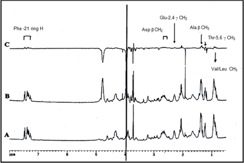 "Interaction of the N-terminal region of actin with purified chicken GNK-1.Part (A): H-NMR spectrum of actin (200 mM) residues 1–28 containing 250 mM DTT, pH 6.9. Part (B): H-NMR spectrum after gastrokine-1 addition (25 mM) in similar conditions. Part (C): Difference spectrum (A–B) showing identification of the proton side chain belonging to specific actin residues that were perturbed upon gastrokine-1 addition and which are indicated in the corresponding area of the 1H-NMR spectrum. The identity of the protons involved, as well as the amino acid to which they belong, are given in a box over the corresponding peaks. The summary of this particular experiment is stated in the ""Table 2"" summarizes the results of this experiment along with other results obtained with different actin peptides."