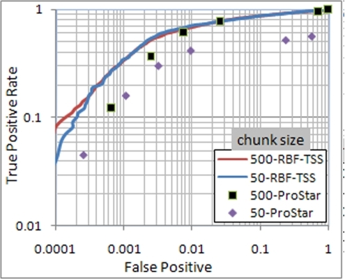 ROC curve for chunk sizes 50 and 500.Both axes are scaled to logarithm base 10 to highlight the difference.