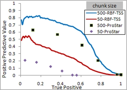 PRC curve for chunk sizes of 50 and 500.
