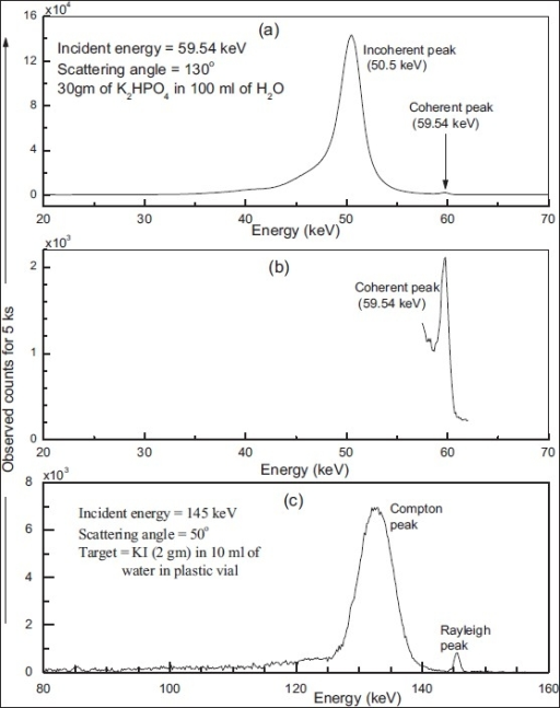 (a) A typical observed spectra at a scattering angle of 130° for a phantom (K2HPO4 concentration 30 g in 100 mL) when irradiated by 59.54 keV incident photons for 5 ks duration, (b) zoom in spectra of region of coherent peak, and (c) a typical observed spectra at a scattering angle of 50° for a phantom (KI concentration, 2 g in 10 mL of water) when irradiated by 145 keV incident gamma rays