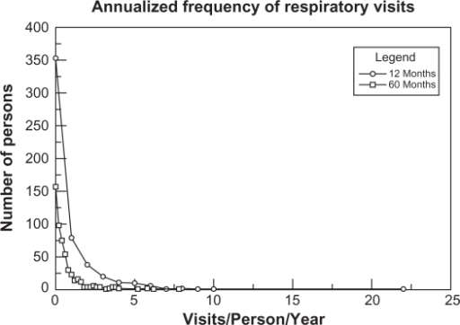 Frequency of yearly health care respiratory health care encounters per person during the 12 and 60 month periods.