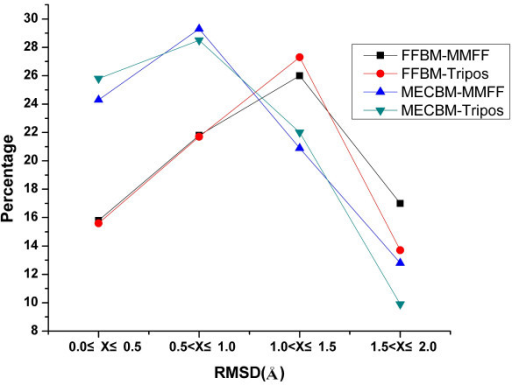 Cumulative distribution of RMSD between the bioactive conformers and their best fitted generated conformers for FFBM and MECBM with either MMFF94 or Tripos force field.