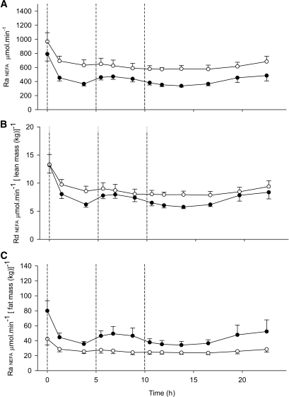 The rate of appearance (Ra) of NEFA in lean and abdominally obese men shown as total body Ra and adjusted for lean and fat mass, respectively. The Ra of NEFA: whole-body (A), expressed per lean mass (B), and per total fat mass (C) in lean (●) and abdominally obese men (○). Three meals were given as indicated by the dotted vertical lines. The Ra of NEFA (μmol/min) was significantly higher in the abdominally obese group compared with the lean group (A) (time × group, P = 0.009). When the data were calculated and expressed as rate of disappearance (Rd) of NEFA, i.e., normalized per lean body mass (μmol · min−1 [lean mass (kg)]−1), this difference disappeared (P = 0.14). The abdominally obese men had significantly lower Ra of NEFA when expressed per total fat mass (μmol · min−1 [fat mass (kg)]−1, P = 0.029).