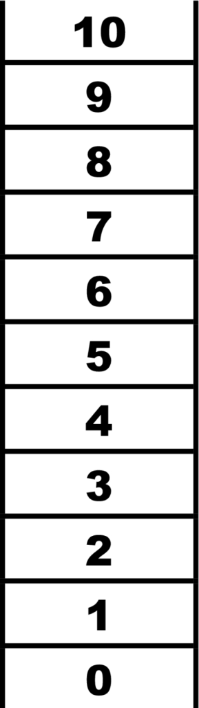 Cantrill's ladder scale