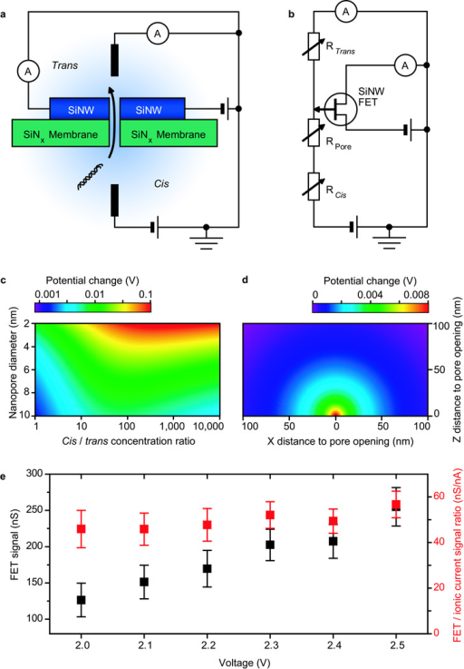 the nanowire nanopore sensing mechanisma schematic of open i the nanowire nanopore sensing mechanisma schematic of the sensing circuit b equivalent