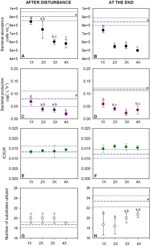 Functional changes in the disturbance frequency experiment (Experiment 2).Values presented correspond to mean values ± standard deviation of bacterial abundance (A, B), bacterial production (C, D), total carbon substrate utilization rate (tCSUR; E, F) and number of substrates with a positive response (G, H) for the different treatments. Mean values of controls are represented as dashed lines (- -), while standard deviation from control are represented as dotted lines (···). Tukey's homogenous groups are represented by a, b and c.