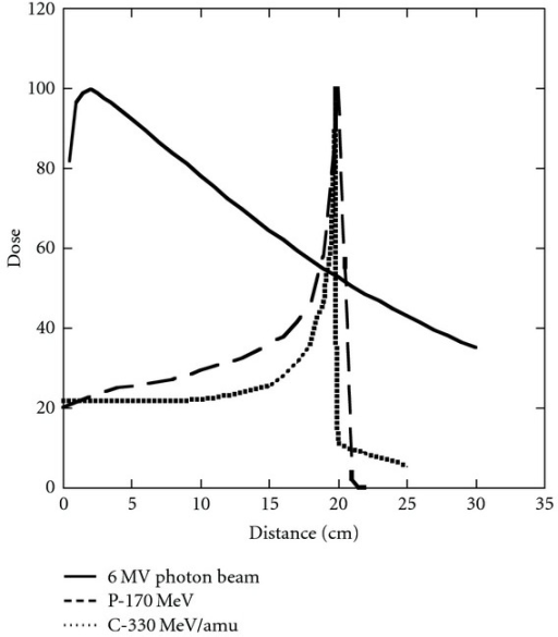 Depth dose curves for a 6 MV photon beam (solid line), a 170 MeV proton beam (dashed line), and a 330 MeV/amu carbon ion beam (dotted line) as a function of depth in a water phantom. The beams have been arbitrarily normalized to 100 at their maxima.