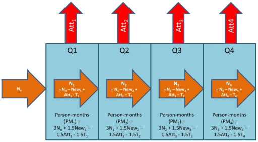 Schematic calculation of clinic-level attrition, LTF, and death rates using aggregate data.Ni  =  Number of patients active on ART at the end of reporting quarter i. Newi  =  Number of patients newly initiating ART during reporting quarter i. Atti  =  Number of patients attritioned (discontinued ART, lost to follow-up, or dead) during quarter i. Ti  =  Number of patients transferring to another clinic during quarter i.