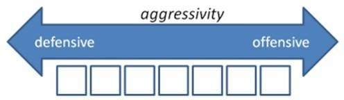 Aggressivity ranges from defensive to offensive compensation.