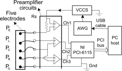 PMC3850687_mder 6 203Fig2 block diagram of the hardware system abbreviations awg open i
