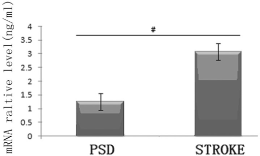 mRNA expression levels of FGF-2 in the frontal lobe tissue. #P<0.01, PSD vs. stroke. FGF-2, fibroblast growth factor-2; PSD, post-stroke depression.