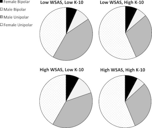 Distribution of cases of unipolar and bipolar disorders in males and females across groups. Defined by high and low scores on the WSAS and K-10.