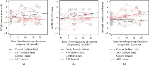 Three examples of nonlinear growth trajectories for outcomes with significant differences between ART and REIM groups: (a) SEQ hyporesponsive scale; (b) MBRS directive scale, and (c) Vineland socialization domain.