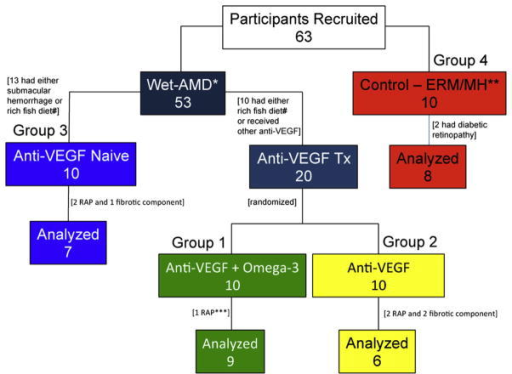 Diagram showing study participants, including number of recruited, excluded, and analyzed patients. Three wet age-related macular degeneration (AMD) patient groups, with or without omega-3 supplementation, and a control group are highlighted in distinct colors. *=wet age-related macular degeneration; **=epiretinal membrane and macular hole; ***=retinal angiomatous proliferation; # = 1 or more servings of fish per week. ERM or MH = epiretinal membrane or macular hole; RAP = retinal angiomatous proliferation; Tx = treatment; VEGF = vascular endothelial growth factor.