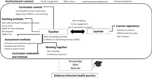 Concept map with key issues for integrated teaching and learning of EBHC.