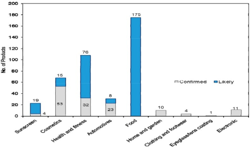 Distribution and category of products with confirmed or likely use of nanomaterials.