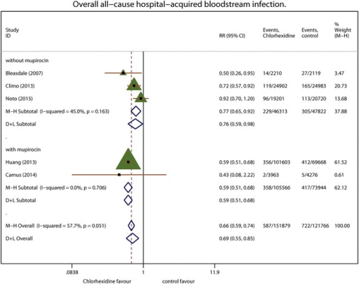 The overall incidence of hospital-acquired bloodstream infections. Each effect size is shown with its confidence interval (CI) as solid triangle. The overall effect and CI are shown as a diamond with a dotted line indicating its location. Vertical solid line at 1 indicates no treatment effect. M–H Mantel–Haenszel weighted fixed effects, D + L random-effects estimate