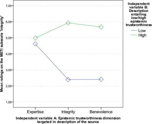 Interaction graph: Mean ratings on the scale 'integrity'.