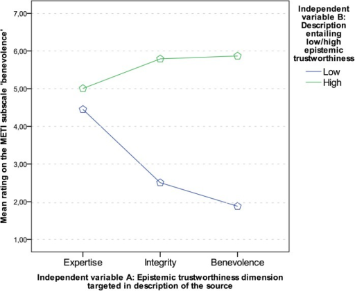 Interaction graph: Mean ratings on the scale 'benevolence'.