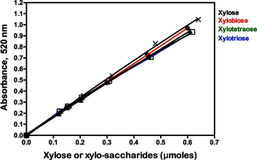 Standard curves for xylose (X), xylobiose (●), xylotriose (□) and xylotetraose (▲) in the presence of beechwood xylan (9 mg/mL) obtained using the NS reducing sugar method